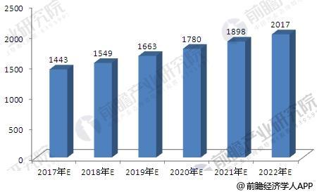 2017-2022年我国改性塑料行业工业总产值预测