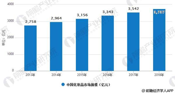2013-2018年中国化妆品市场规模情况