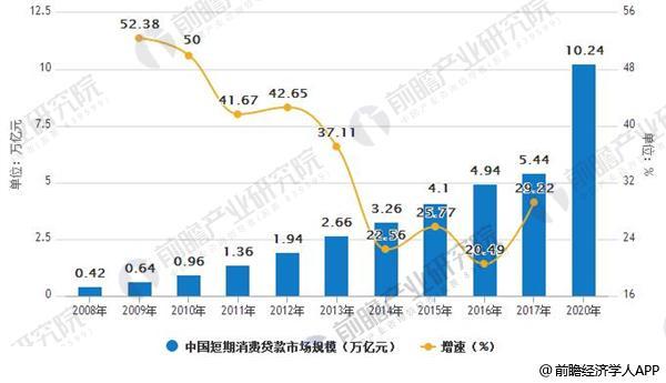 2008-2020年中国短期消费贷款市场规模及增速情况