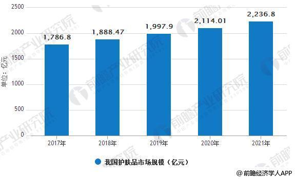 2017-2021年我国护肤品市场规模及预测情况