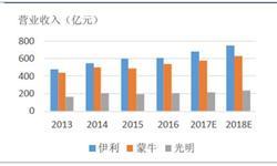 <em>乳制品</em>产量呈正增长态势 复合增长率约为5.65%