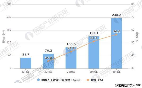 2014-2018年中国人工智能市场规模及增速情况