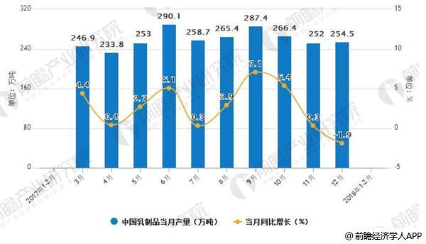 2017-2018年2月中国乳制品当月产量及增长情况