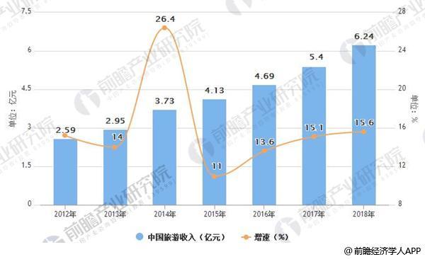 2012-2018年中国旅游收入统计及增速情况