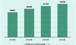 2018年质量检验检测行业发展现状分析 我国检验检测整体规模不断增长