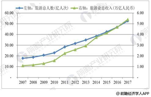 中国旅游总人次与旅游业总收入