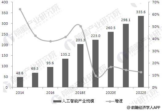 2014-2022年中国人工智能产业规模及预测