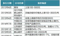 2018年中国玻璃纤维行业发展现状分析 迎来量价齐升【组图】