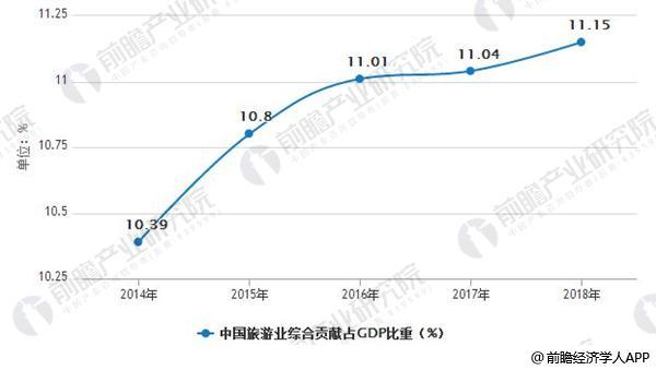 2014-2018年中国旅游业综合贡献占GDP比重情况