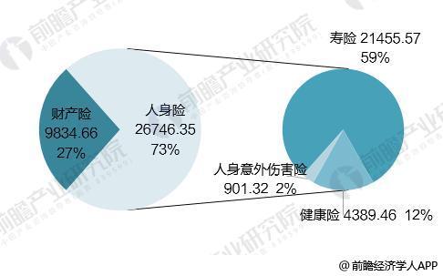 2018年行业发展趋势 2018年中国保险行业现状分析,发展稳中向好【组图】