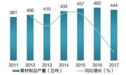 2018年<em>复合材料</em>行业发展现状分析 产品结构逐步优化【组图】