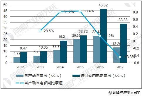 中国国产及进口动画电影票房及同比增速