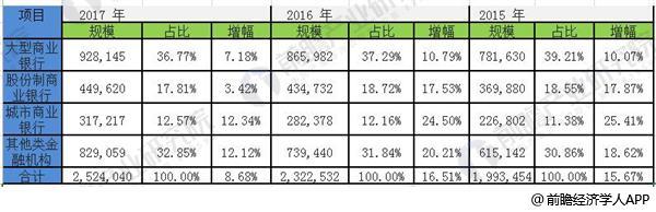 2015-2017年中国银行业资产规模增长情况