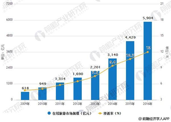 2009-2016年中国在线旅游市场规模及渗透率情况