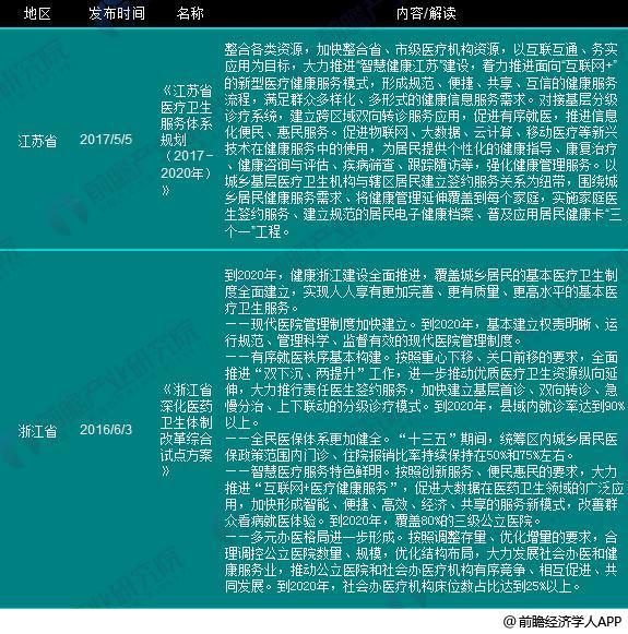 医改医疗机构政策6