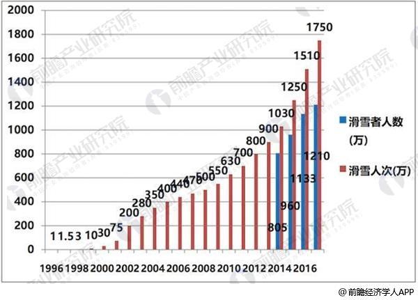 中国历年滑雪人次统计