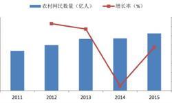 农村电商发展潜力巨大 预计2018年<em>市场规模</em>将达到12616亿元