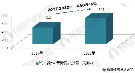 2017-2022年中国汽车改性塑料需求总量预测