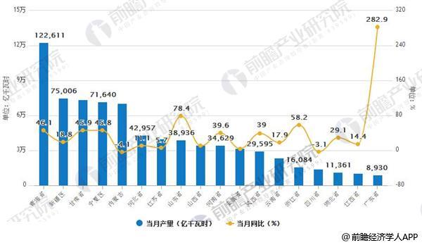 2017-2018年3月中国各地区太阳能发电当月产量排行榜
