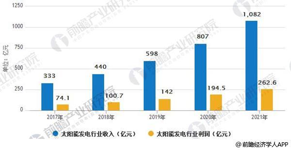 2017-2021年中国太阳能发电行业收入、利润预测情况