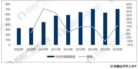 2008-2016年我国内中央空调收入规模(亿元)