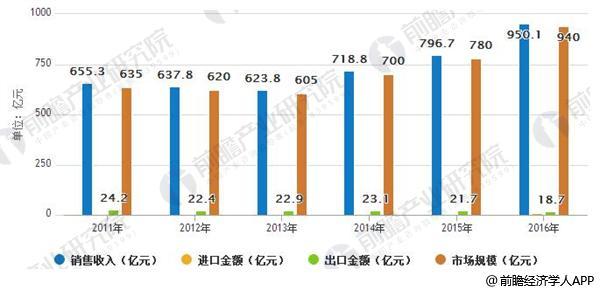 2011-2016年中国运动鞋市场总体运行情况