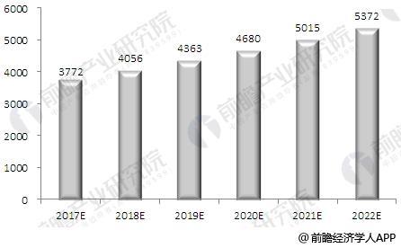2017-2022年全球兽药市场规模预测