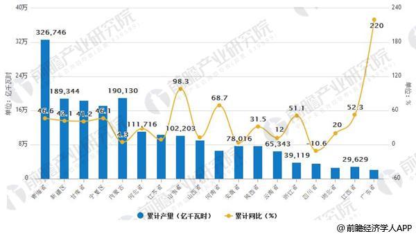 2017-2018年3月中国各地区太阳能发电累计产量排行榜
