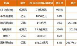 十张图带你了解2017年中国人工智能融资情况!(附六大权威机构AI融资数据汇总)