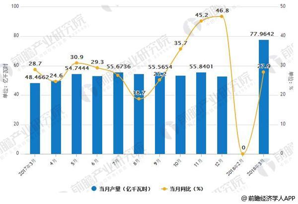 2017-2018年3月中国太阳能当月发电产量统计情况