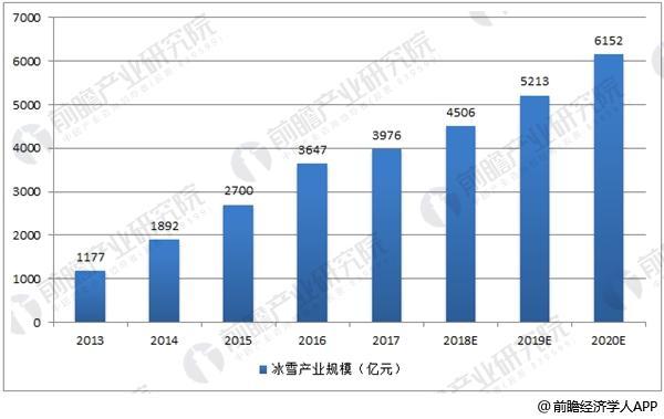 中国冰雪产业市场规模及预测