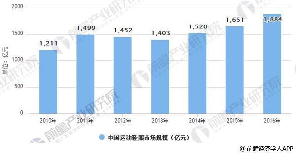 2010-2016年中国运动鞋服市场规模情况