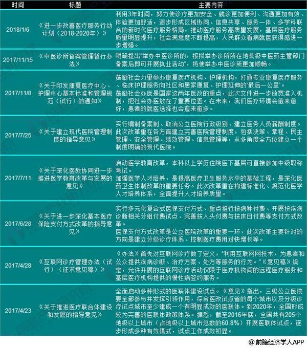 医改医疗机构政策1