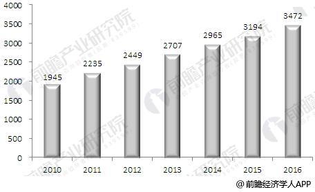 全球兽药市场不断发展 行业集中度进一步提高