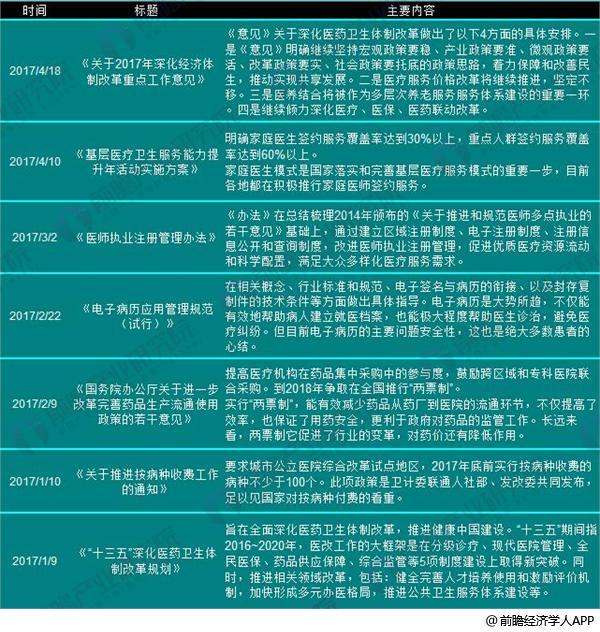 医改医疗机构政策2