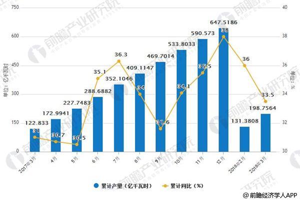 2017-2018年3月中国太阳能累计发电产量统计情况