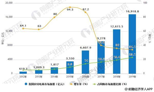 2012-2019年我国农村电商市场规模及增长率情况