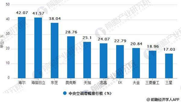 中央空调增幅排行榜