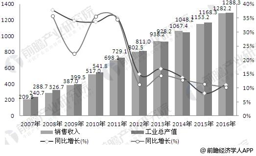 2007-2016年中国兽药行业产销规模走势图