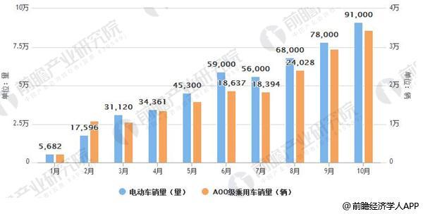2017年各月电动车销量、A00级乘用车销量逐步攀升(辆)