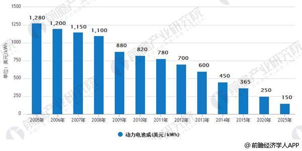 2005-2025年动力电池成本预测(美元/kWh)