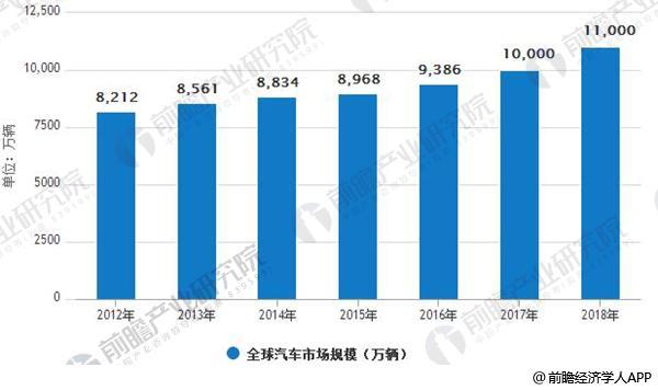 2012-2018年全球汽车市场规模(单位:万辆)
