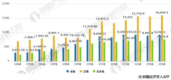 2004-2016年我国主要白色家电产量统计表(万台)