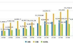 白色家电行业延续高速增长 <em>主营</em>同比增长54.48%