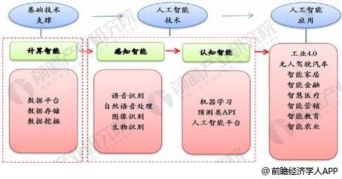 人工智能产业链结构