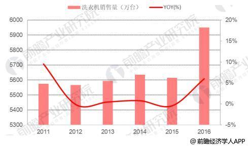 中国洗衣机市场已为存量市场
