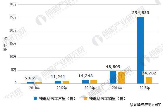 2011-2015我国纯电动汽车产销量情况(辆)
