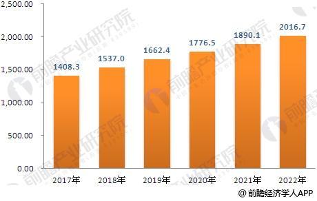 2017-2022年中国兽药行业工业总产值预测
