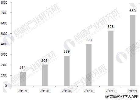 2017-2022年中国人工智能行业市场规模预测