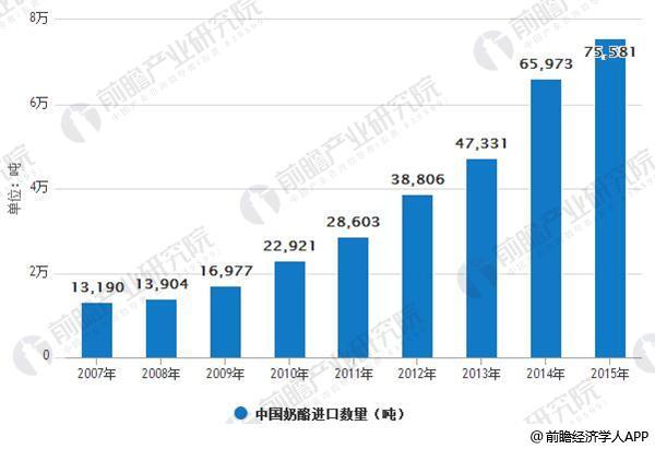 中国奶酪进口数量快速增长